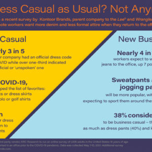 Pent Up Demand Fuels Remote Workers' Desire to Dress Down, Spend More When They Return to the Office, New Survey from Kontoor Brands